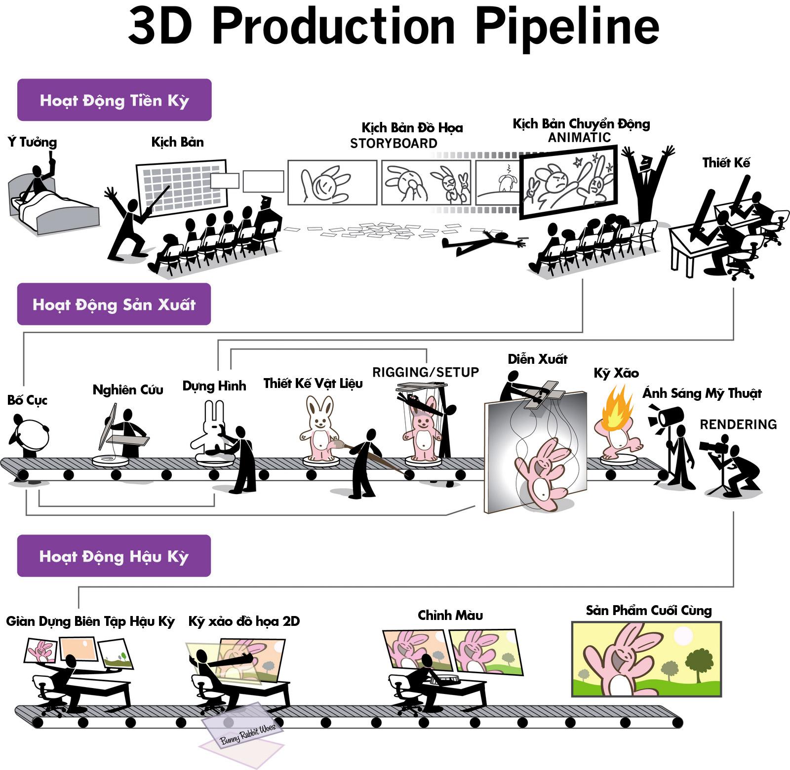 qui trình sản xuất phim hoạt hình 3D CGI