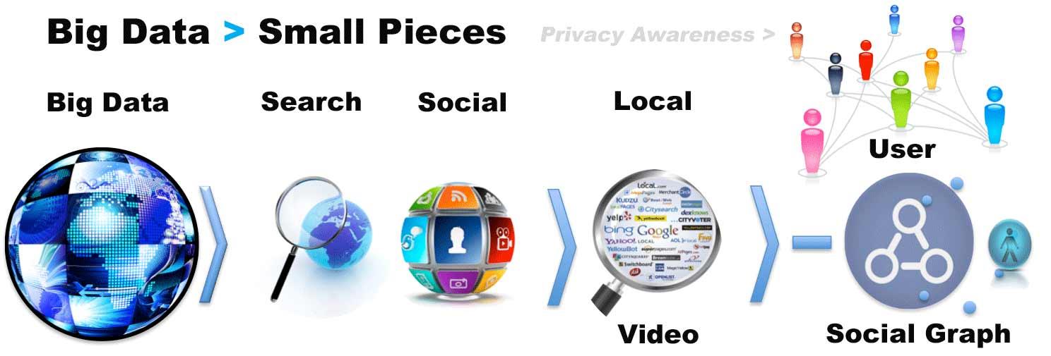 Ứng Dụng 3D Kiến Trúc Trong Marketing Big Data Mobile