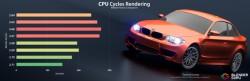 so sánh BMW làm phim quảng cáo Blender
