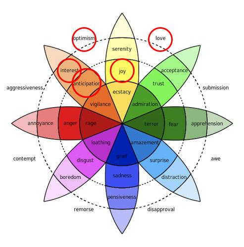 tâm lý hình thái khoa học trong marketing