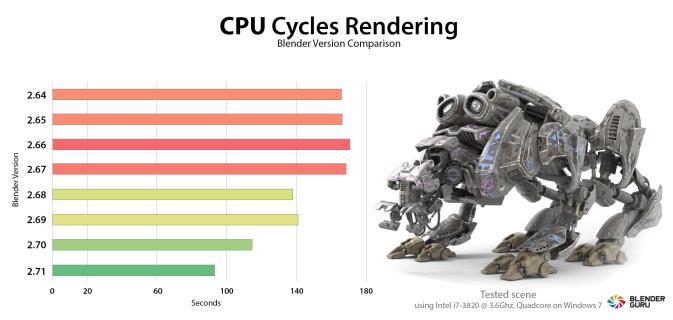 so sánh bề mặt vật liệu công cụ thiết kế 3D