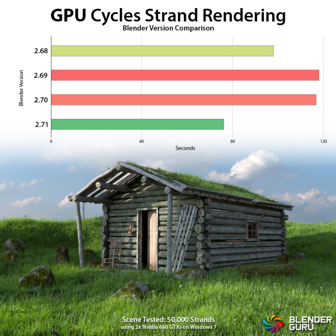 Cycles-GPU-Test-Strand-Rendering1-673x673