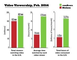 làm phim quảng cáo: thống kê video trực tuyến