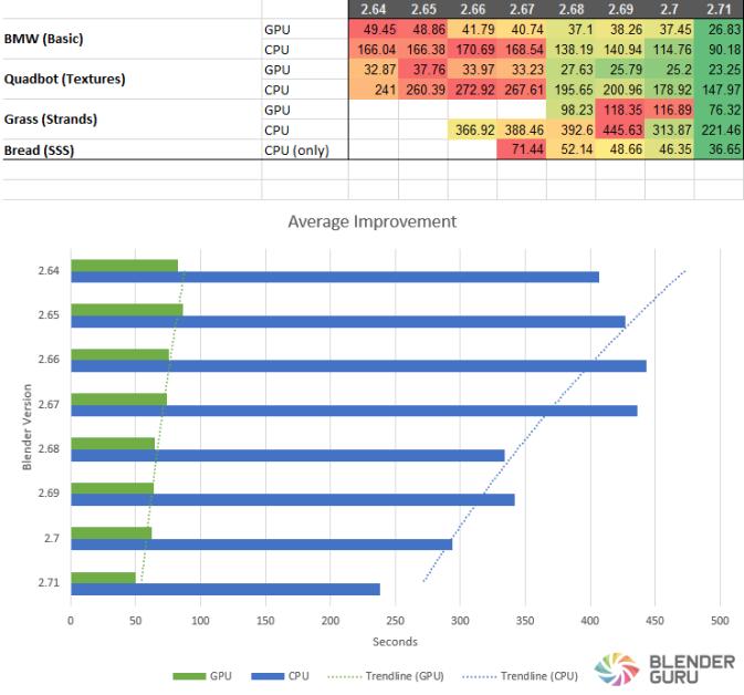 so sánh kết quả của CPU với thiết kế 3D hiệu ứng kỹ xão