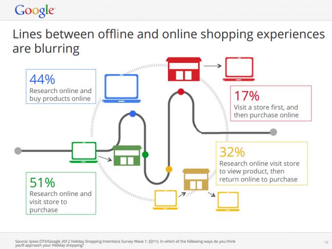 Xu hướng thương mại điện tử và xã hội truyền thông số