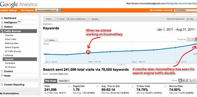 Làm thế nào tăng lượng người truy cập . Marketing video